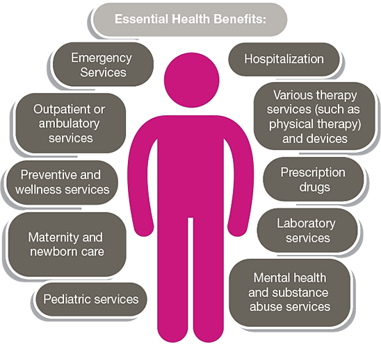 Essential Health Benefits Ambetter From Nh Healthy Families